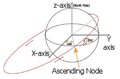 Longitude of the Ascending Node