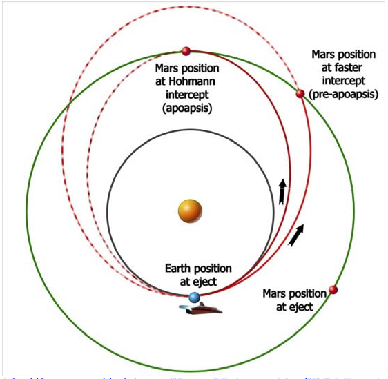 transfer orbit from earth to mars To enter the orbit of the planet mars soon, used this hohmann transfer orbit as its transfer orbit from earth and to exit the transfer orbit to.