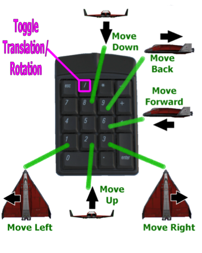 Translation Mode Keypad